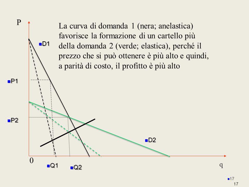 17 P 0 La curva di domanda 1 (nera; anelastica) favorisce la formazione di un cartello più della domanda 2 (verde; elastica), perché il prezzo che si