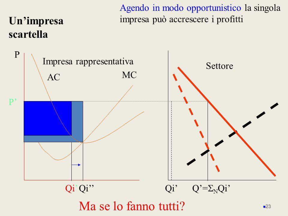 P MC Impresa rappresentativa AC Unimpresa scartella Settore Q= Qi Agendo in modo opportunistico la singola impresa può accrescere i profitti Qi P 23 M