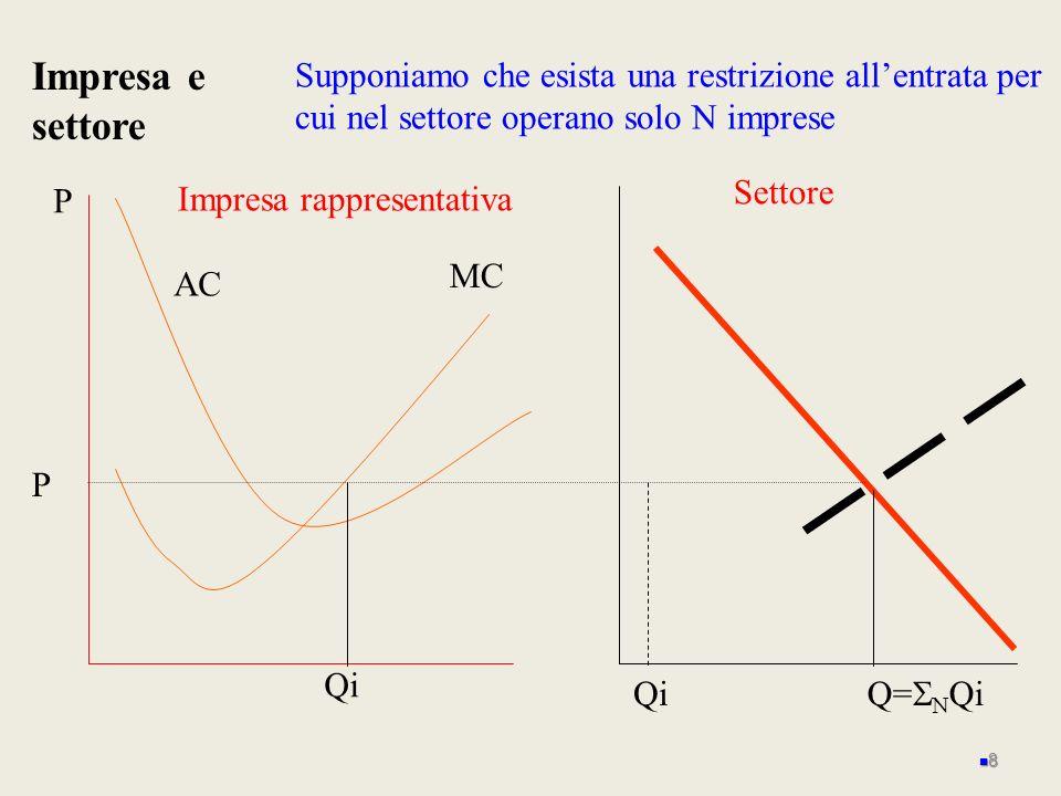 P MC Impresa rappresentativa AC P Impresa e settore Settore Q= Qi Supponiamo che esista una restrizione allentrata per cui nel settore operano solo N