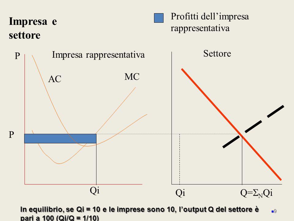 P MC Impresa rappresentativa AC P Impresa e settore Settore Q= Qi Profitti dellimpresa rappresentativa Qi In equilibrio, se Qi = 10 e le imprese sono