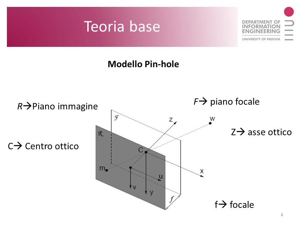 4 Teoria base Modello Pin-hole R Piano immagine C Centro ottico f focale F piano focale Z asse ottico