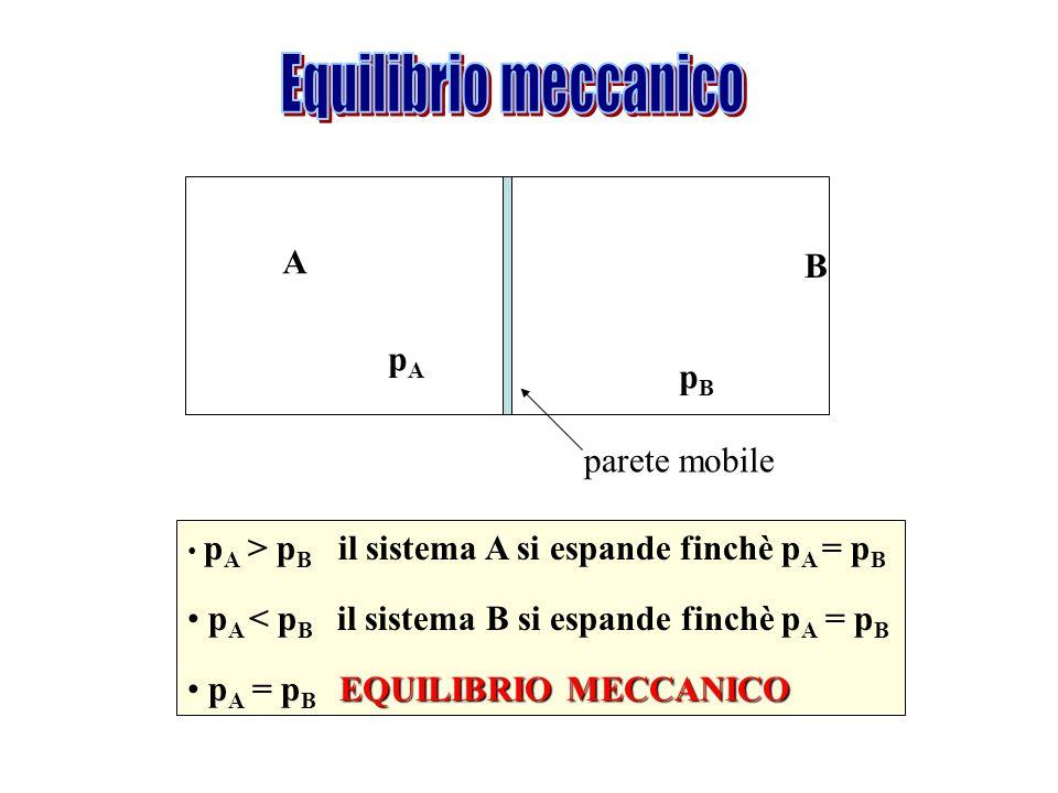 A pApA B pBpB p A > p B il sistema A si espande finchè p A = p B p A < p B il sistema B si espande finchè p A = p B EQUILIBRIO MECCANICO p A = p B EQU