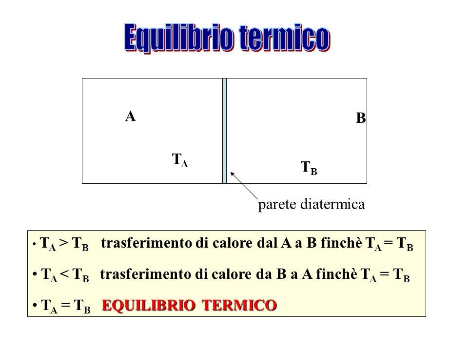 A TATA B TBTB T A > T B trasferimento di calore dal A a B finchè T A = T B T A < T B trasferimento di calore da B a A finchè T A = T B EQUILIBRIO TERM