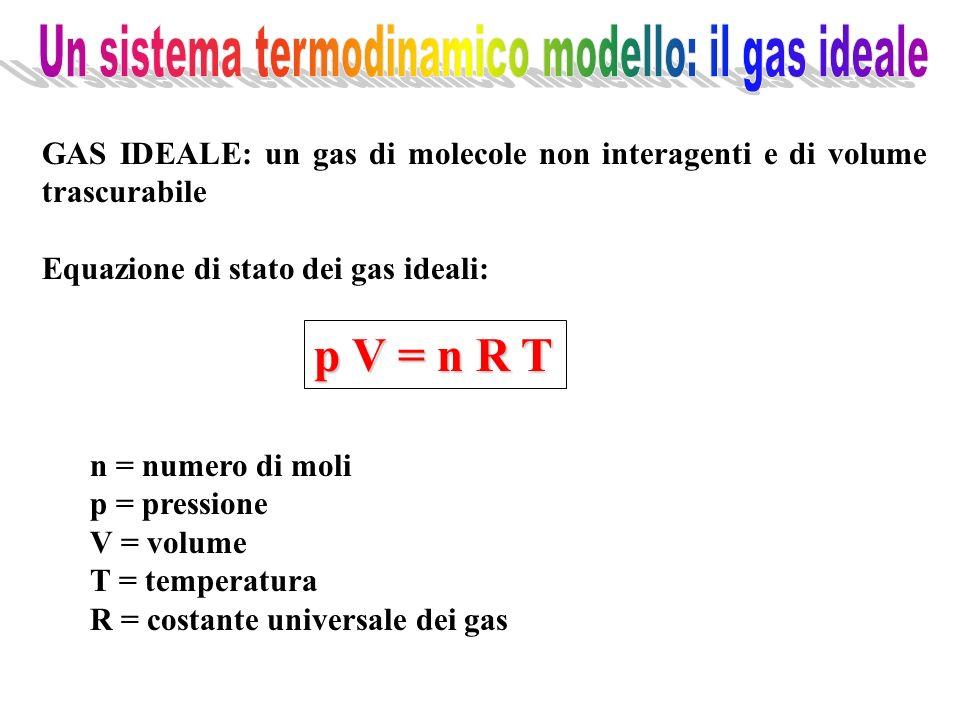 GAS IDEALE: un gas di molecole non interagenti e di volume trascurabile Equazione di stato dei gas ideali: p V = n R T n = numero di moli p = pression