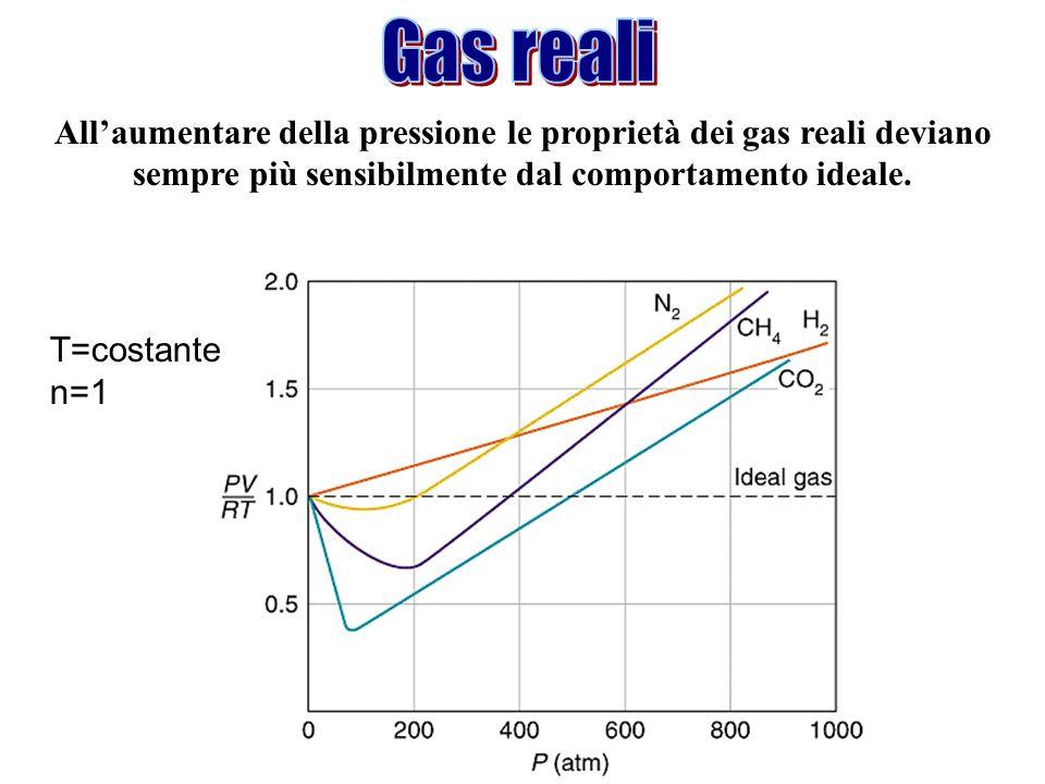 Allaumentare della pressione le proprietà dei gas reali deviano sempre più sensibilmente dal comportamento ideale. T=costante n=1