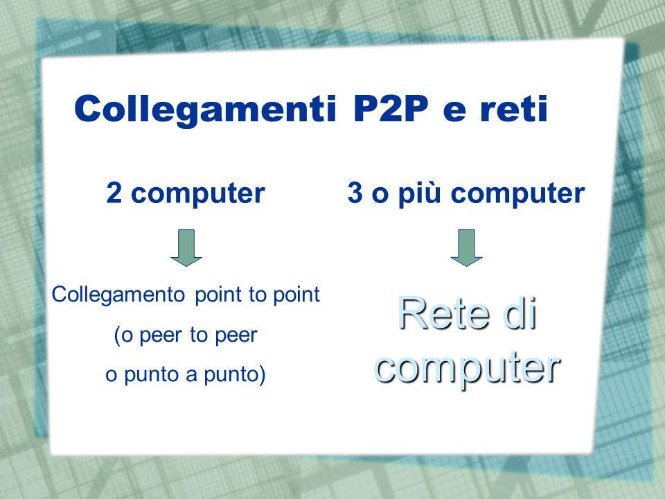 Collegamenti P2P e reti 2 computer Collegamento point to point (o peer to peer o punto a punto) 3 o più computer Rete di computer
