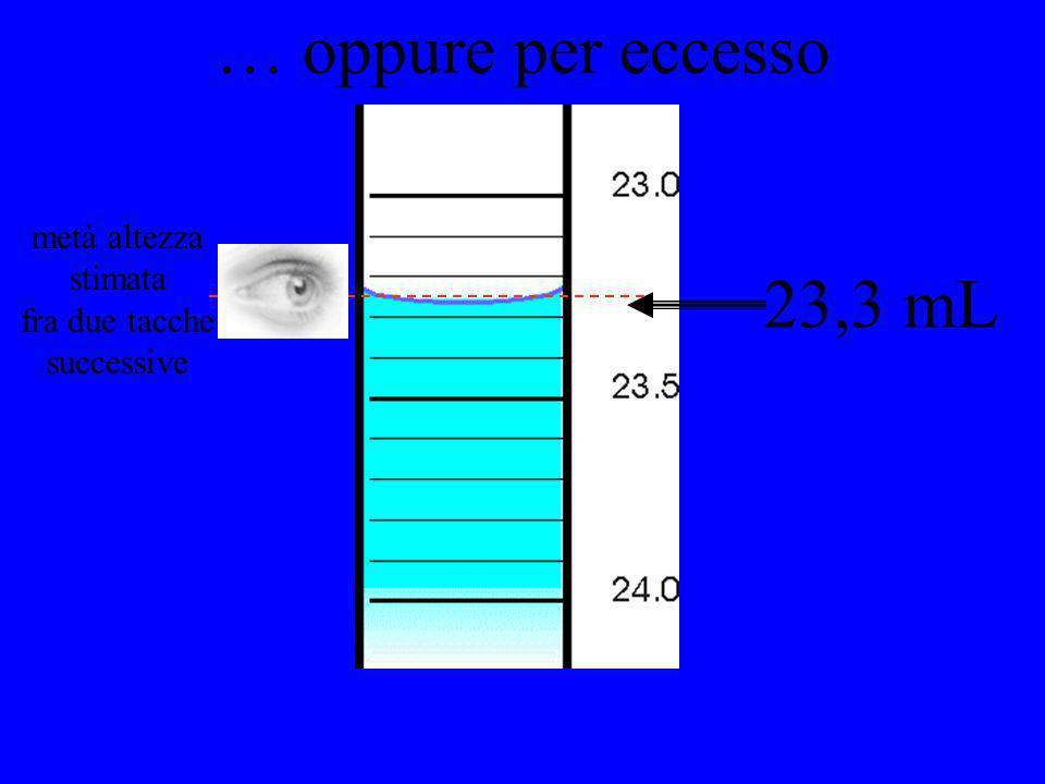 23,3 mL … oppure per eccesso metà altezza stimata fra due tacche successive