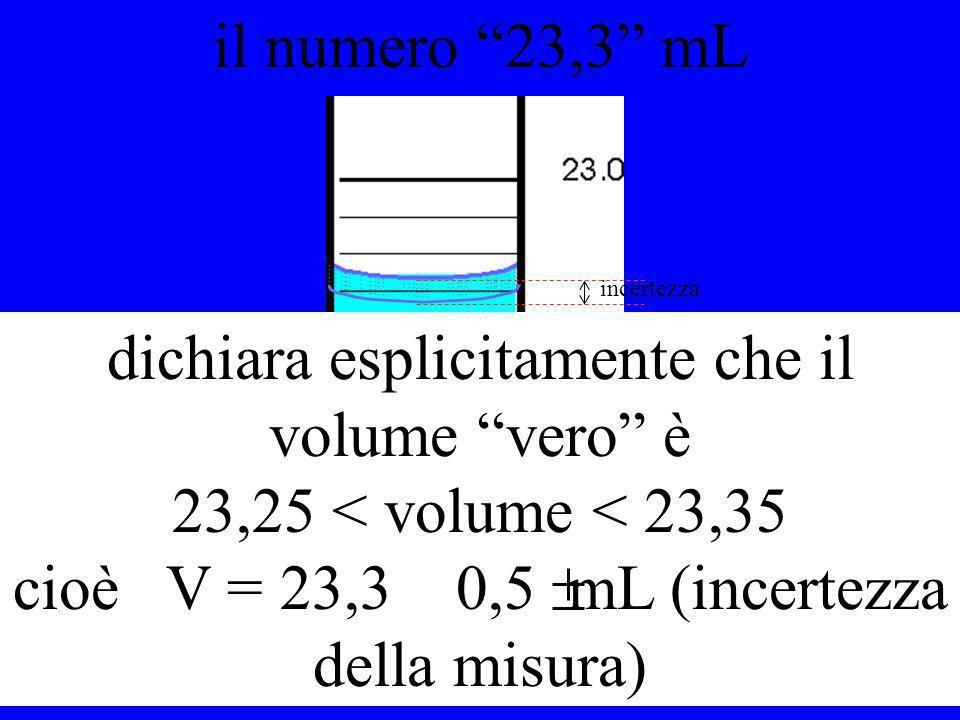 il numero 23,3 mL dichiara esplicitamente che il volume vero è 23,25 < volume < 23,35 cioè V = 23,3 0,5 mL (incertezza della misura) incertezza