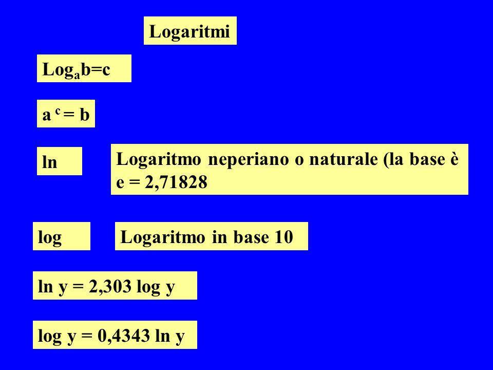 Logaritmi Log a b=c a c = b ln Logaritmo neperiano o naturale (la base è e = 2,71828 logLogaritmo in base 10 ln y = 2,303 log y log y = 0,4343 ln y