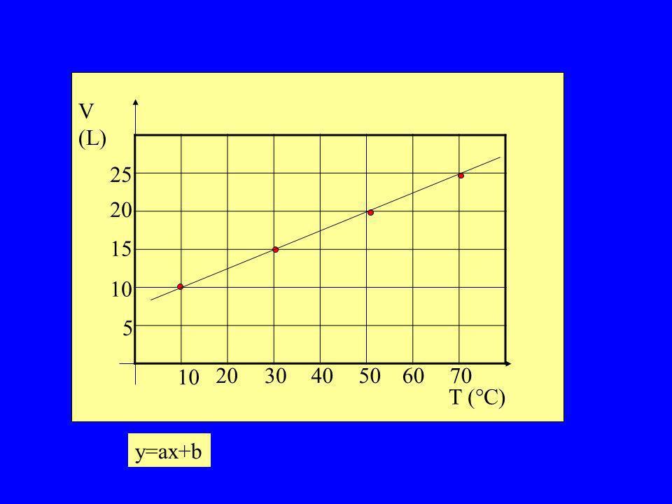 V (L) T (°C) 5 10 15 25 20 10 203040506070 y=ax+b