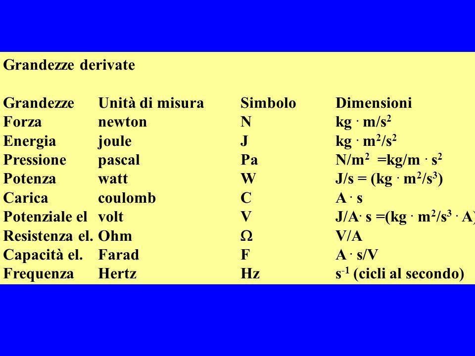 Grandezze derivate GrandezzeUnità di misuraSimboloDimensioni ForzanewtonNkg. m/s 2 Energiajoule Jkg. m 2 /s 2 PressionepascalPaN/m 2 =kg/m. s 2 Potenz