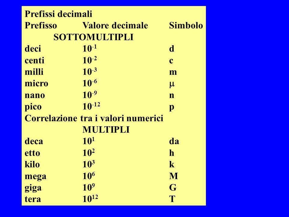 Prefissi decimali PrefissoValore decimaleSimbolo SOTTOMULTIPLI deci10 -1 d centi10 -2 c milli10 -3 m micro10 -6 nano 10 -9 n pico10 -12 p Correlazione