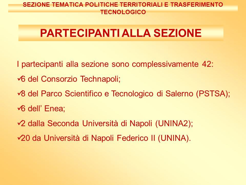 SEZIONE TEMATICA POLITICHE TERRITORIALI E TRASFERIMENTO TECNOLOGICO I partecipanti alla sezione sono complessivamente 42: 6 del Consorzio Technapoli; 8 del Parco Scientifico e Tecnologico di Salerno (PSTSA); 6 dell Enea; 2 dalla Seconda Università di Napoli (UNINA2); 20 da Università di Napoli Federico II (UNINA).