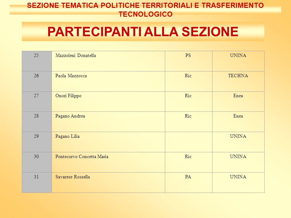 UNITA OPERATIVE Alla sezione fanno capo 4 Unità Operative SEZIONE TEMATICA POLITICHE TERRITORIALI E TRASFERIMENTO TECNOLOGICO