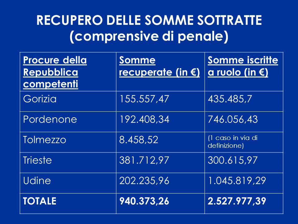CONFERENZA STAMPA Venerdì 10 febbraio 2006, ore 10 Viale Miramare, 7 - TRIESTE Direzione Regionale del Friuli Venezia Giulia