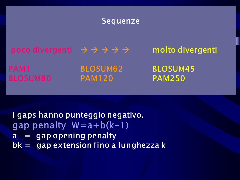 Sequenze poco divergenti molto divergenti PAM1BLOSUM62BLOSUM45 BLOSUM80PAM120PAM250 I gaps hanno punteggio negativo. gap penalty W=a+b(k-1) a = gap op