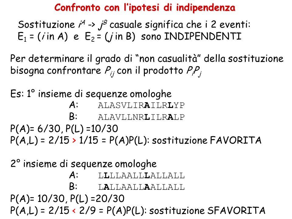 Per determinare il grado di non casualità della sostituzione bisogna confrontare P ij con il prodotto P i P j Es: 1° insieme di sequenze omologhe A: ALASVLIRAILRLYP B: ALAVLLNRLILRALP P(A)= 6/30, P(L) =10/30 P(A,L) = 2/15 > 1/15 = P(A)P(L): sostituzione FAVORITA 2° insieme di sequenze omologhe A: LLLLAALLLALLALL B: LALLAALLAALLALL P(A)= 10/30, P(L) =20/30 P(A,L) = 2/15 < 2/9 = P(A)P(L): sostituzione SFAVORITA Sostituzione i A -> j B casuale significa che i 2 eventi: E 1 = (i in A) e E 2 = (j in B) sono INDIPENDENTI Confronto con lipotesi di indipendenza