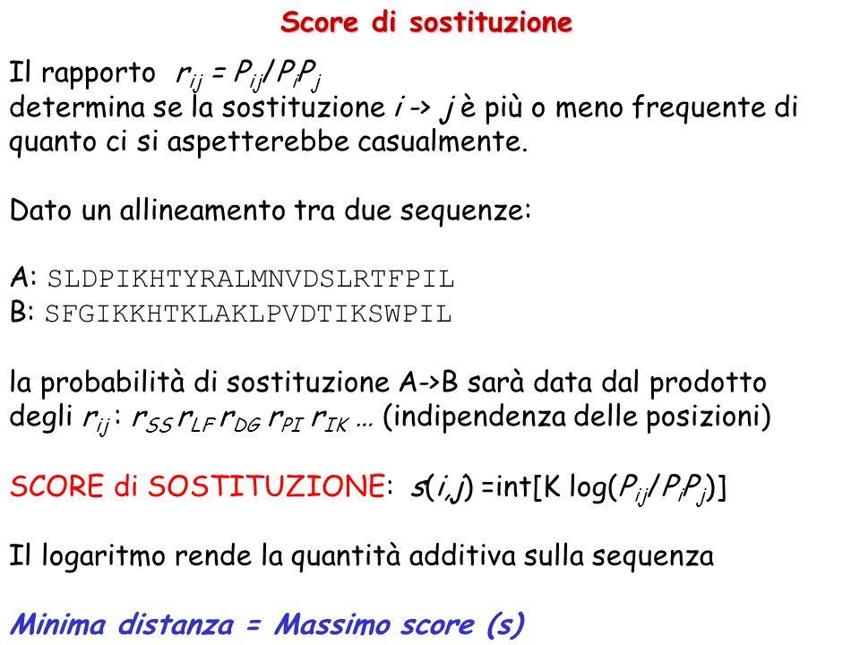 SCORE di SOSTITUZIONE: s(i,j) =int[K log(P ij /P i P j )] Il logaritmo rende la quantità additiva sulla sequenza Minima distanza = Massimo score (s) Score di sostituzione Il rapporto r ij = P ij /P i P j determina se la sostituzione i -> j è più o meno frequente di quanto ci si aspetterebbe casualmente.
