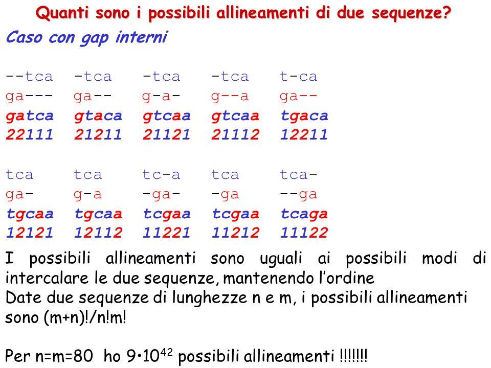 Caso con gap interni --tca -tca -tca -tca t-ca ga--- ga-- g-a- g--a ga-- gatca gtaca gtcaa gtcaa tgaca 22111 21211 21121 21112 12211 tca tca tc-a tca tca- ga- g-a -ga- -ga --ga tgcaa tgcaa tcgaa tcgaa tcaga 12121 12112 11221 11212 11122 Quanti sono i possibili allineamenti di due sequenze.