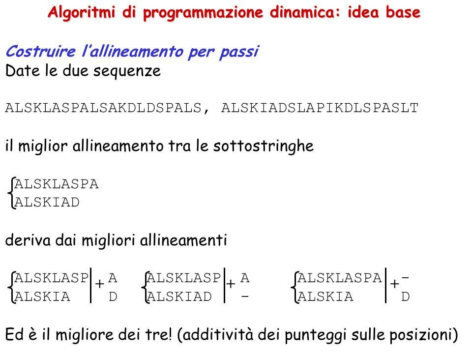Costruire lallineamento per passi Date le due sequenze ALSKLASPALSAKDLDSPALS, ALSKIADSLAPIKDLSPASLT il miglior allineamento tra le sottostringhe ALSKLASPA ALSKIAD deriva dai migliori allineamenti ALSKLASP A ALSKLASP A ALSKLASPA - ALSKIA DALSKIAD - ALSKIA D Ed è il migliore dei tre.