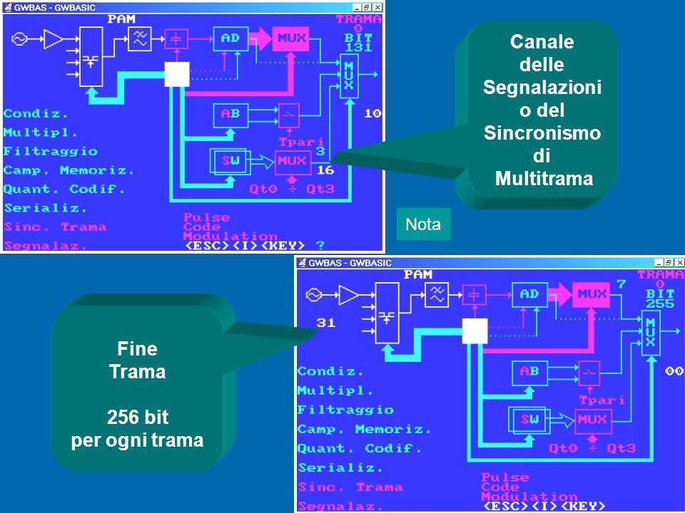 Canale di Sicronismo di trama Canali Telefonici