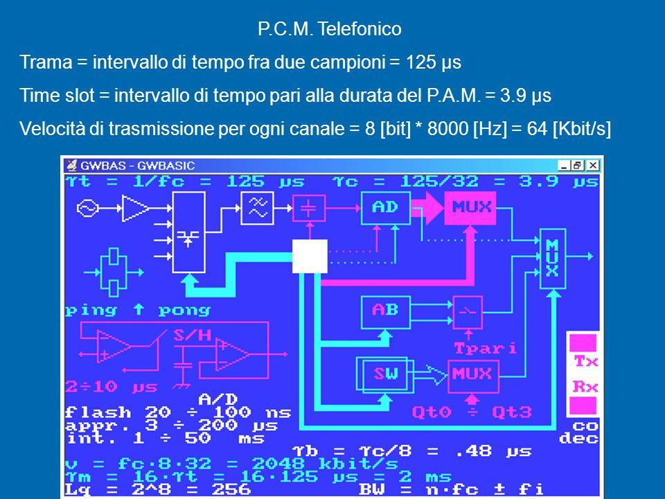 Canale delle Segnalazioni o del Sincronismo di Multitrama Fine Trama 256 bit per ogni trama Nota