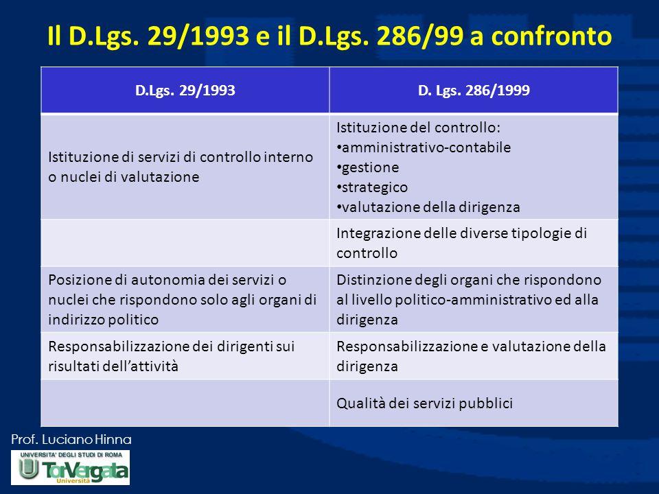 Prof. Luciano Hinna Il D.Lgs. 29/1993 e il D.Lgs. 286/99 a confronto D.Lgs. 29/1993D. Lgs. 286/1999 Istituzione di servizi di controllo interno o nucl