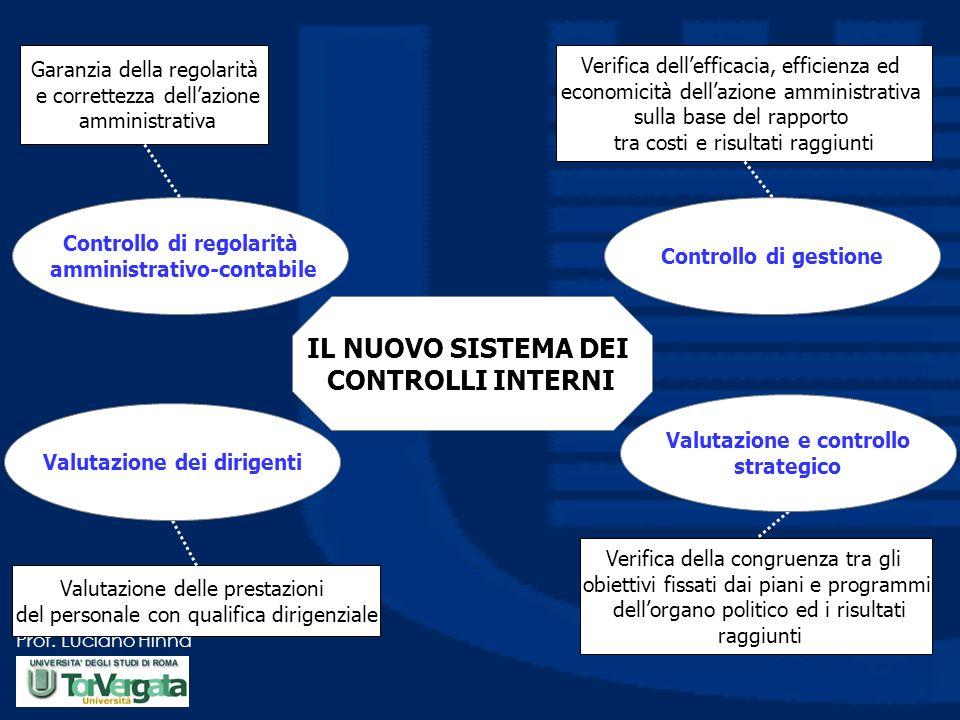 Prof. Luciano Hinna Garanzia della regolarità e correttezza dellazione amministrativa Verifica dellefficacia, efficienza ed economicità dellazione amm