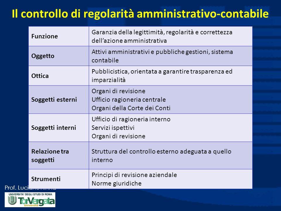 Prof. Luciano Hinna Il controllo di regolarità amministrativo-contabile Funzione Garanzia della legittimità, regolarità e correttezza dellazione ammin
