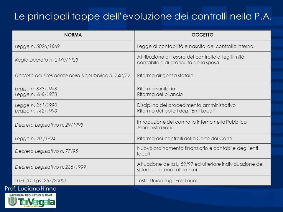Prof. Luciano Hinna Le principali tappe dellevoluzione dei controlli nella P.A. NORMAOGGETTO Legge n. 5026/1869Legge di contabilità e nascita del cont