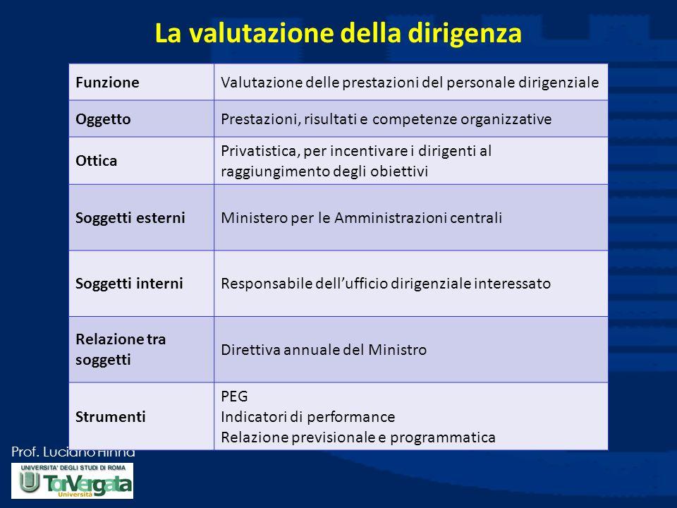 Prof. Luciano Hinna La valutazione della dirigenza FunzioneValutazione delle prestazioni del personale dirigenziale OggettoPrestazioni, risultati e co