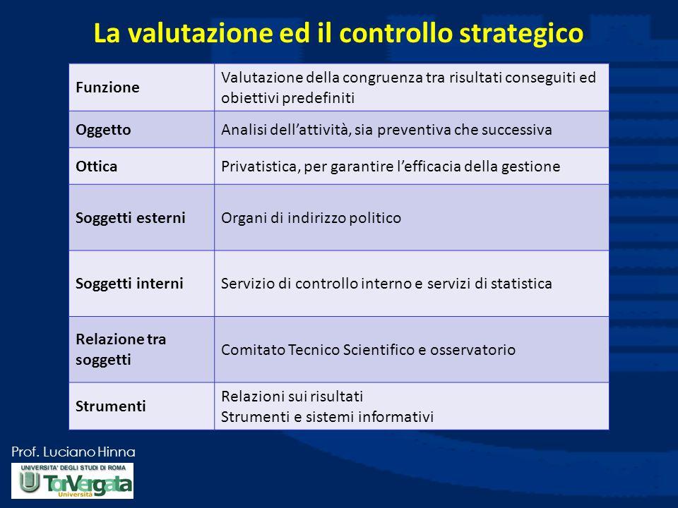 Prof. Luciano Hinna La valutazione ed il controllo strategico Funzione Valutazione della congruenza tra risultati conseguiti ed obiettivi predefiniti