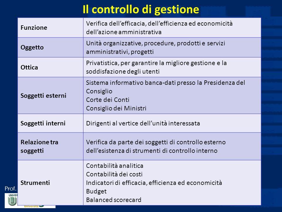 Prof. Luciano Hinna Il controllo di gestione Funzione Verifica dellefficacia, dellefficienza ed economicità dellazione amministrativa Oggetto Unità or