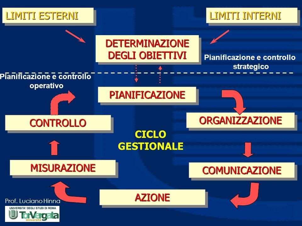 Prof. Luciano Hinna LIMITI ESTERNI LIMITI INTERNI DETERMINAZIONE DEGLI OBIETTIVI PIANIFICAZIONEPIANIFICAZIONE ORGANIZZAZIONEORGANIZZAZIONE COMUNICAZIO