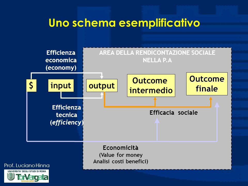 Prof. Luciano Hinna AREA DELLA RENDICONTAZIONE SOCIALE NELLA P.A $input output Outcome intermedio Outcome finale Efficienza tecnica (efficiency) Effic