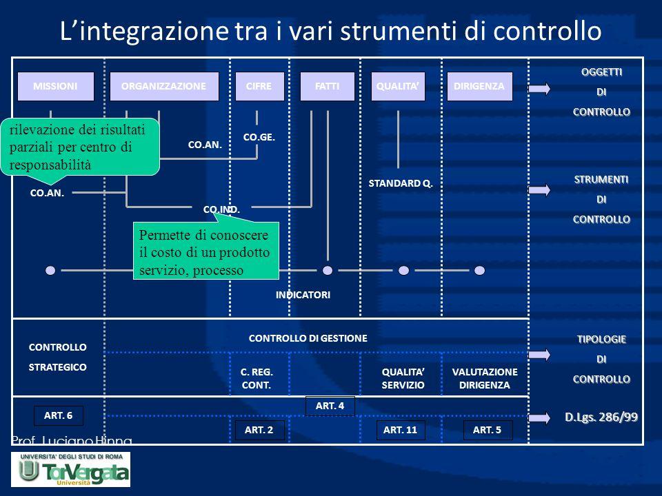 Prof. Luciano Hinna MISSIONIORGANIZZAZIONECIFREFATTIQUALITADIRIGENZA CO.AN. CO.IND. CO.GE. CO.AN. STANDARD Q. INDICATORI CONTROLLO STRATEGICO ART. 6 C