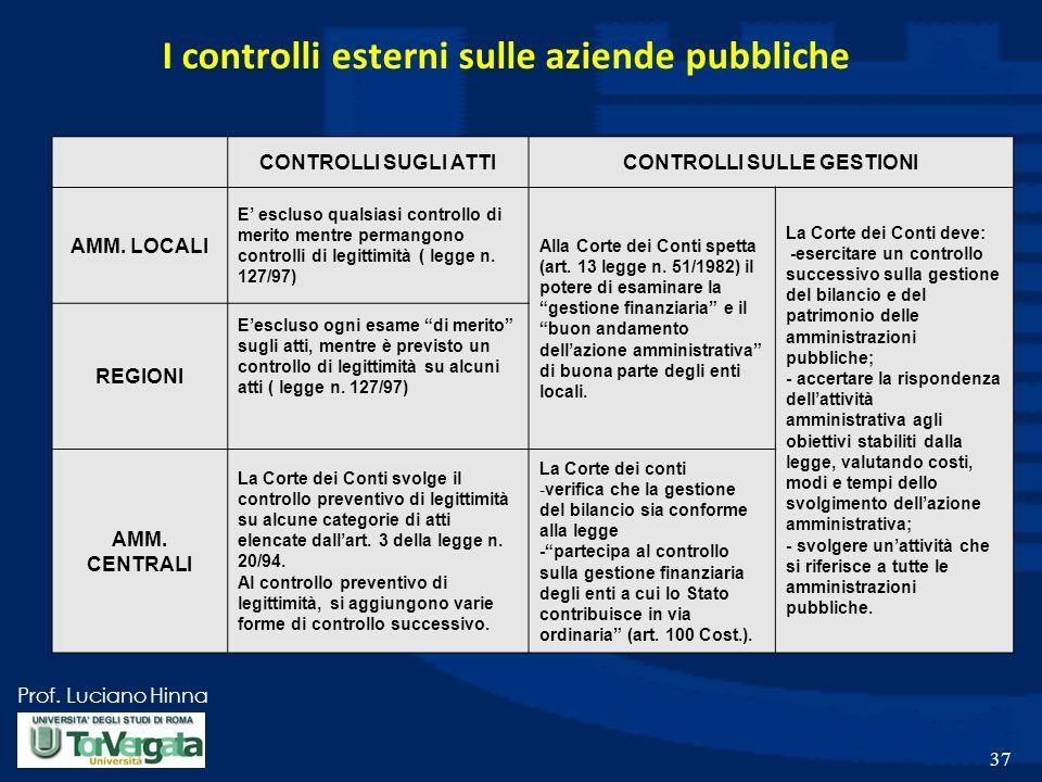 Prof. Luciano Hinna I controlli esterni sulle aziende pubbliche CONTROLLI SUGLI ATTICONTROLLI SULLE GESTIONI AMM. LOCALI E escluso qualsiasi controllo