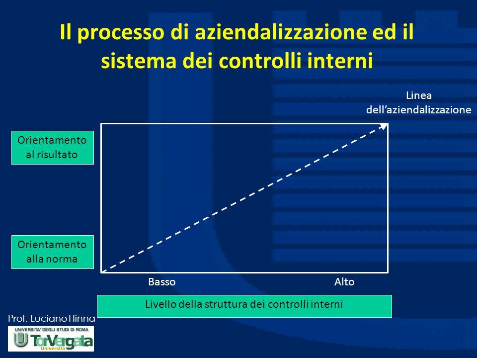Prof. Luciano Hinna Il processo di aziendalizzazione ed il sistema dei controlli interni Linea dellaziendalizzazione Orientamento al risultato Orienta