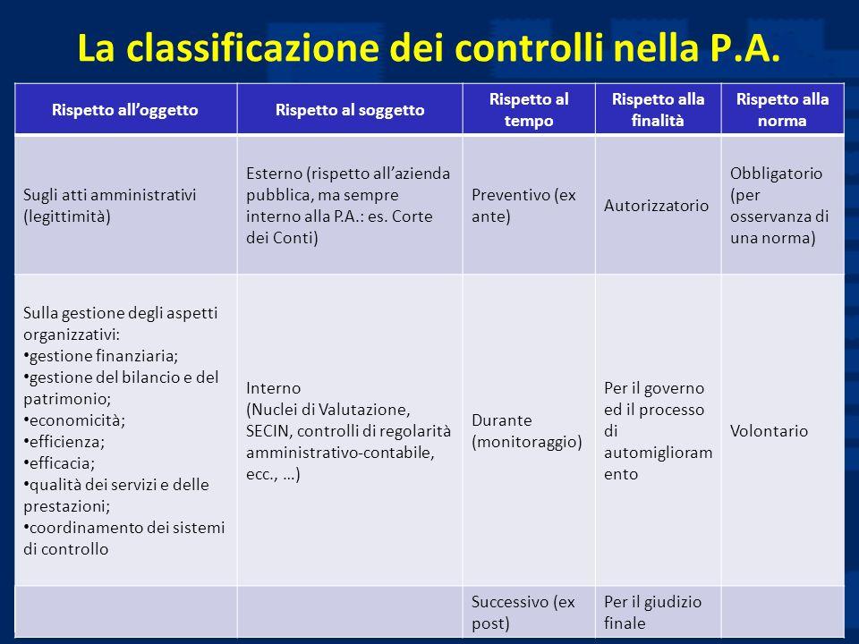Prof. Luciano Hinna La classificazione dei controlli nella P.A. Rispetto alloggettoRispetto al soggetto Rispetto al tempo Rispetto alla finalità Rispe