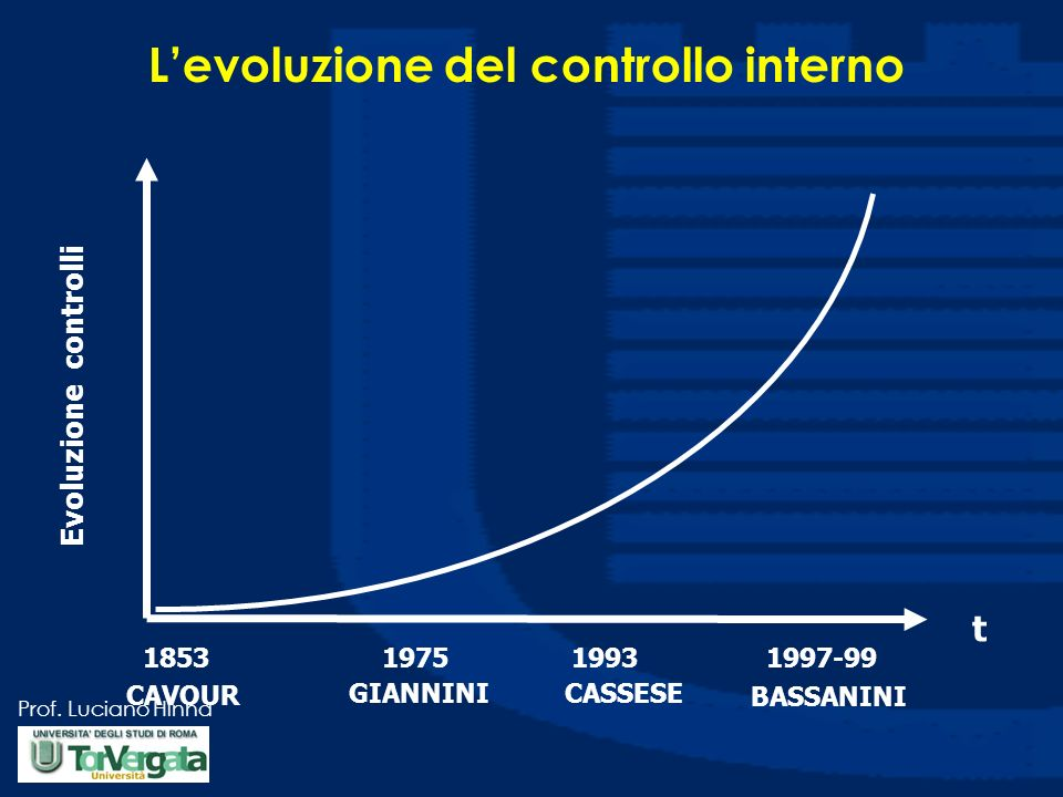 Prof. Luciano Hinna Levoluzione del controllo interno CAVOUR BASSANINI CASSESEGIANNINI 1853197519931997-99 Evoluzione controlli t