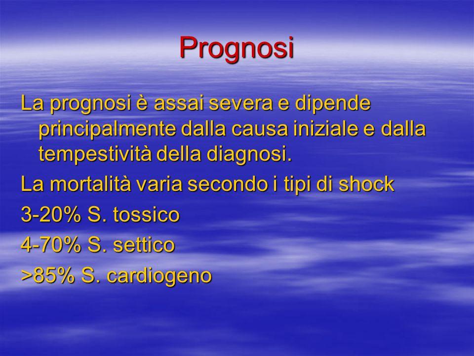 Prognosi La prognosi è assai severa e dipende principalmente dalla causa iniziale e dalla tempestività della diagnosi.