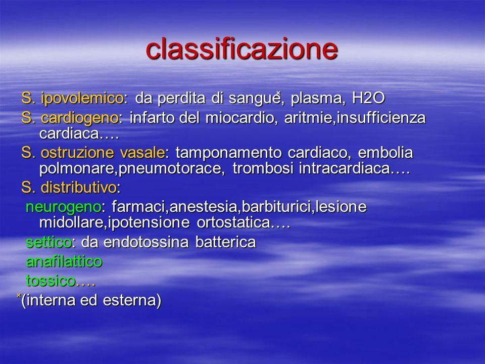 classificazione S.ipovolemico: da perdita di sangue ̽, plasma, H2O S.