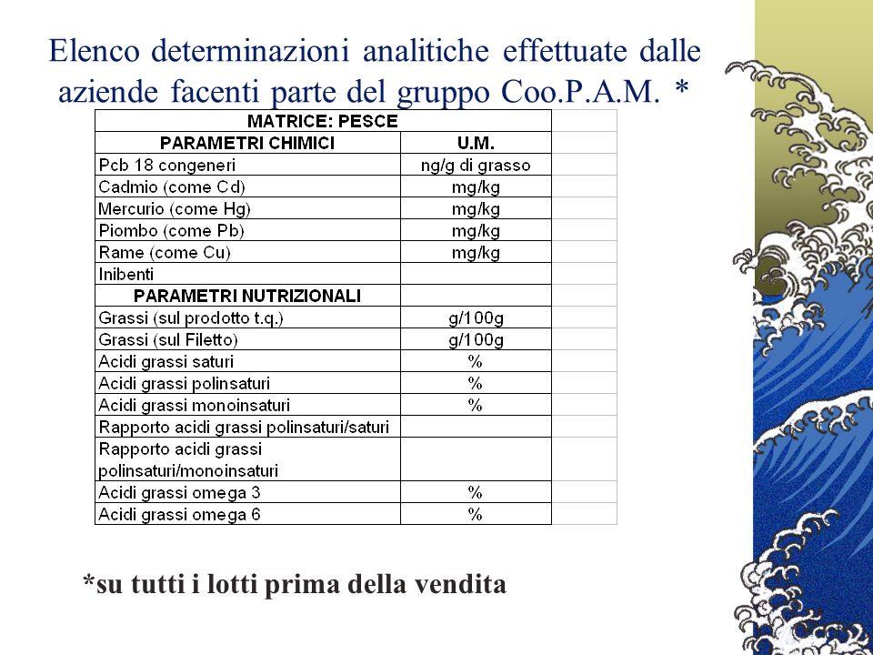 Elenco determinazioni analitiche effettuate dalle aziende facenti parte del gruppo Coo.P.A.M.