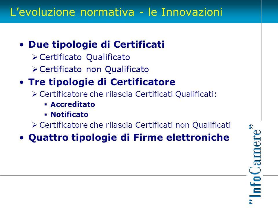 Levoluzione normativa - le Innovazioni Due tipologie di Certificati Certificato Qualificato Certificato non Qualificato Tre tipologie di Certificatore