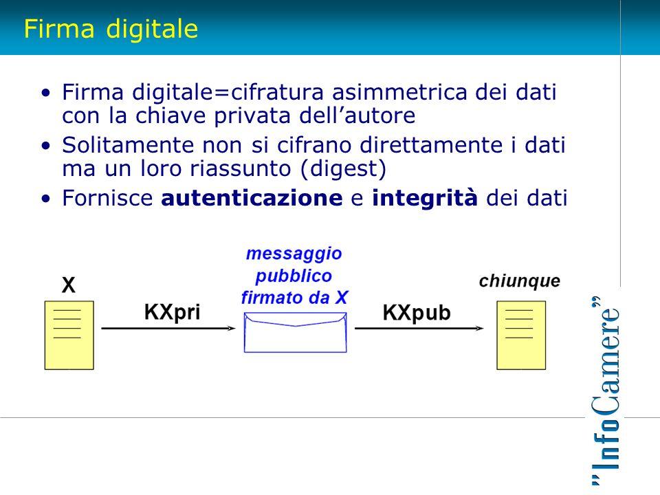 Firma digitale Firma digitale=cifratura asimmetrica dei dati con la chiave privata dellautore Solitamente non si cifrano direttamente i dati ma un lor