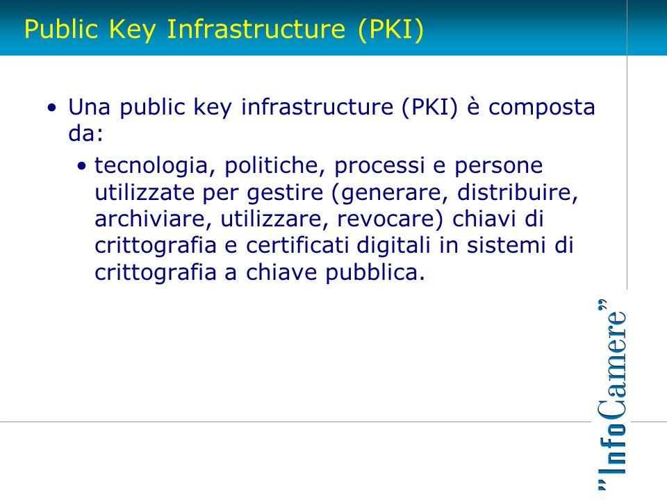 Public Key Infrastructure (PKI) Una public key infrastructure (PKI) è composta da: tecnologia, politiche, processi e persone utilizzate per gestire (g