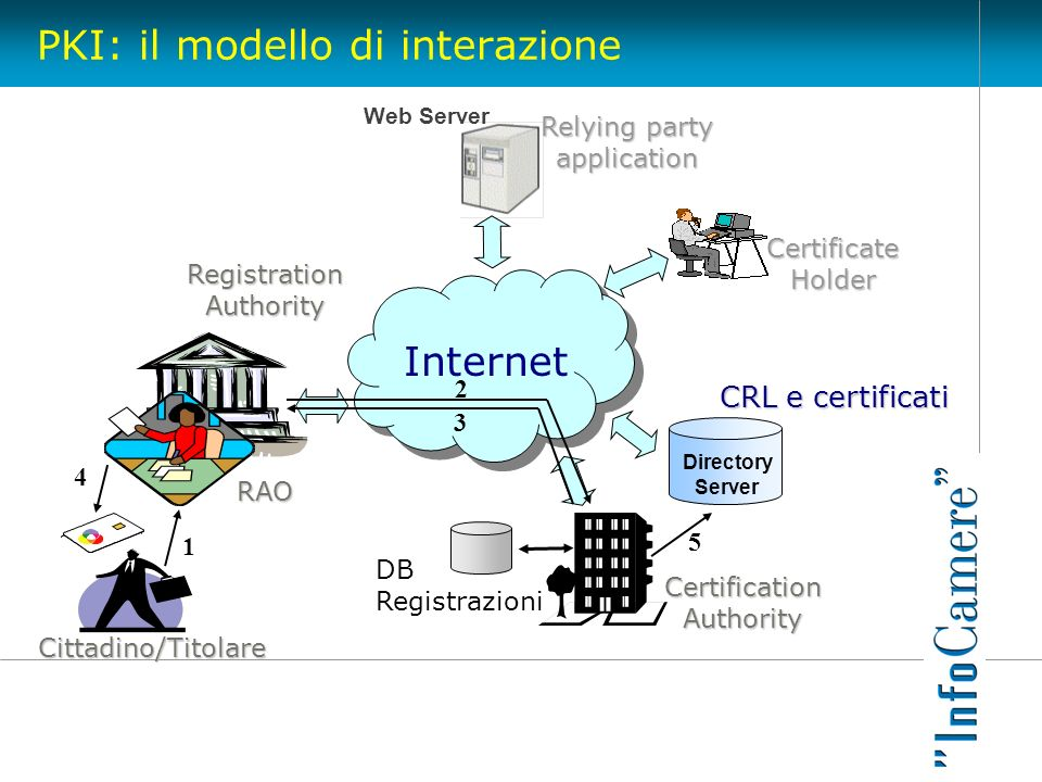 PKI: il modello di interazione Certification Authority Registration Authority Cittadino/Titolare RAO Directory Server CertificateHolder Web Server Rel