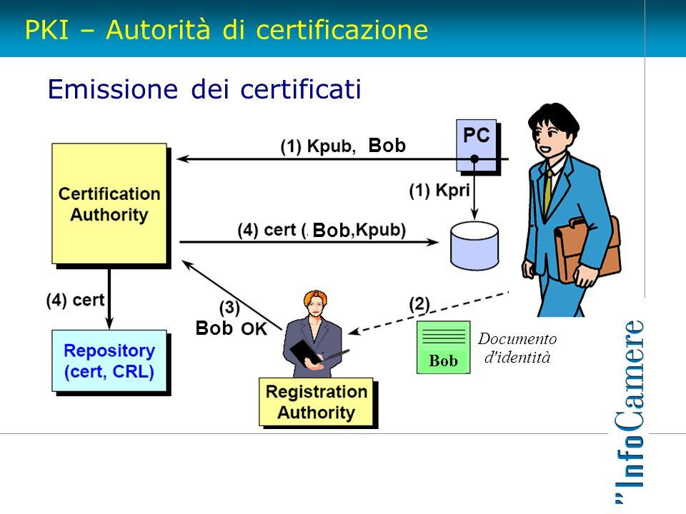 PKI – Autorità di certificazione Emissione dei certificati Bob Documento d'identità