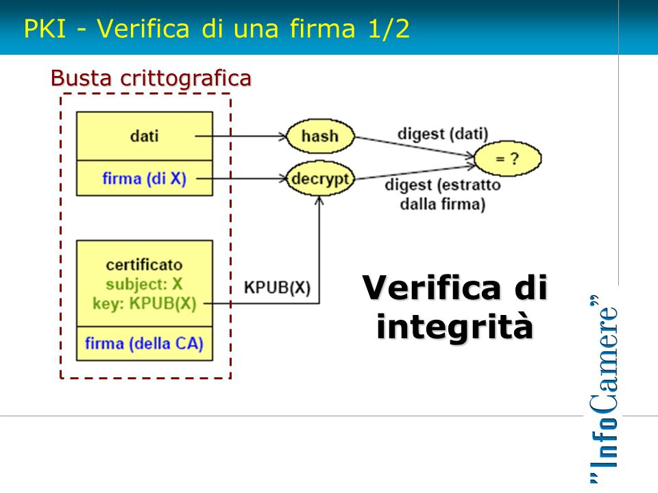 PKI - Verifica di una firma 1/2 Busta crittografica Verifica di integrità