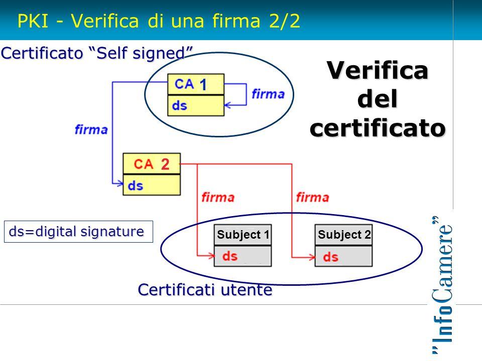 PKI - Verifica di una firma 2/2 Subject 1 2 Certificato Self signed 1 Subject 2 Certificati utente ds=digital signature Verifica del certificato
